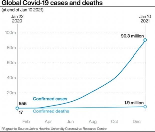 Northwich Guardian: Global Covid-19 cases and deaths. (PA)