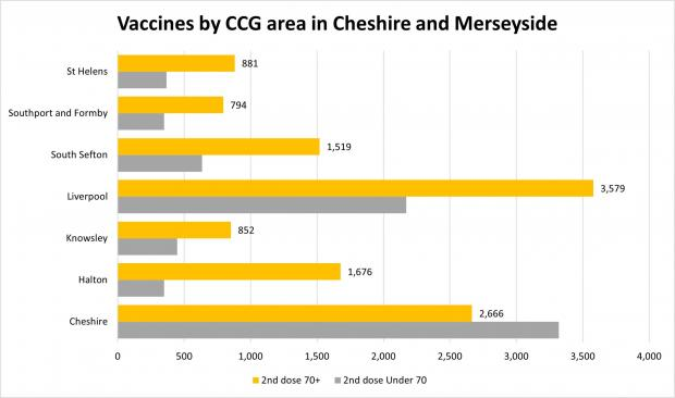 Northwich Guardian: CCGs in Cheshire and Merseyside's performance in delivering second doses. Data: NHS England